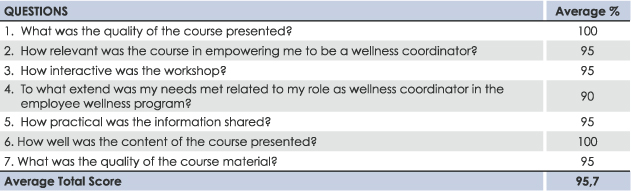 Wellness-Coord-Table